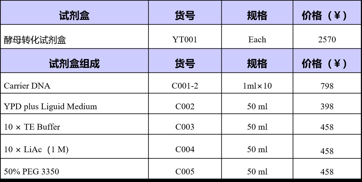 酵母转化试剂盒